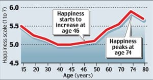 Chart of the Happiness scale in relation to age
